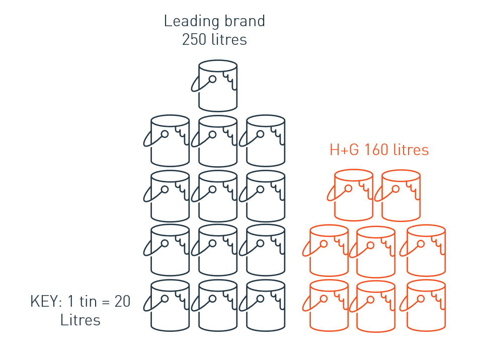 Coverage infographic use a third less paint